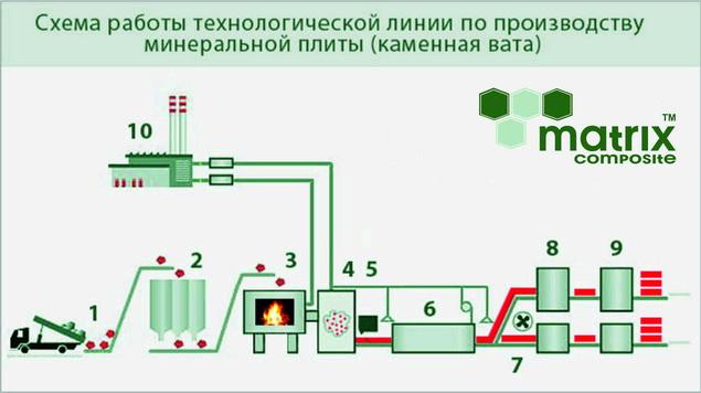 минеральной плиты